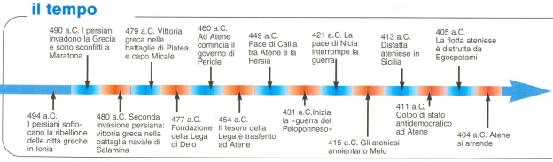 linea tempostoria greca